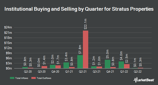 Institutional Ownership by Quarter for Stratus Properties (NASDAQ:STRS)
