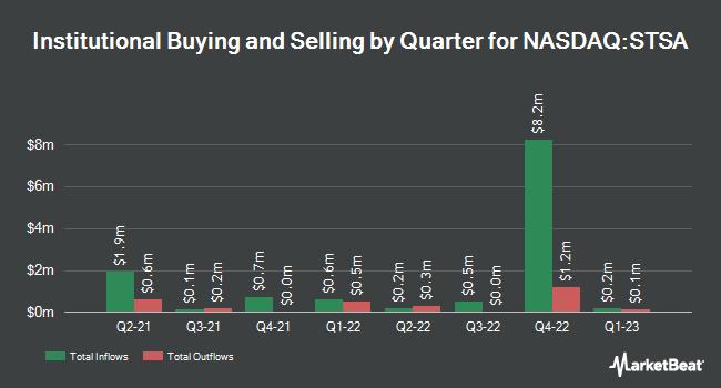 Institutional Ownership by Quarter for Satsuma Pharmaceuticals (NASDAQ:STSA)