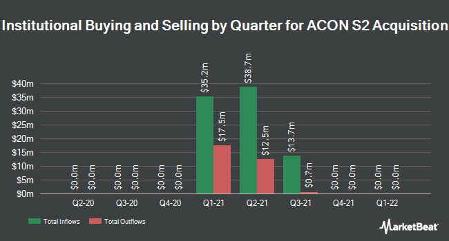 Institutional Ownership by Quarter for ACON S2 Acquisition (NASDAQ:STWO)
