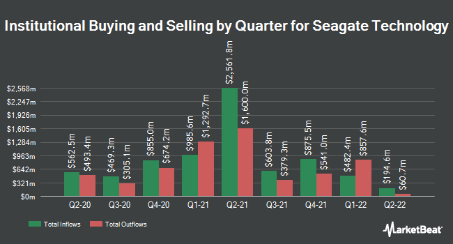 Institutional Ownership by Quarter for Seagate Technology (NASDAQ:STX)