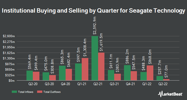 Institutional Ownership by Quarter for Seagate Technology PLC (NASDAQ:STX)