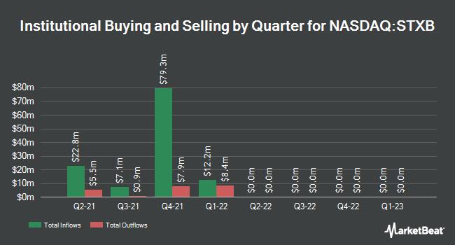 Institutional Ownership by Quarter for Spirit of Texas Bancshares (NASDAQ:STXB)