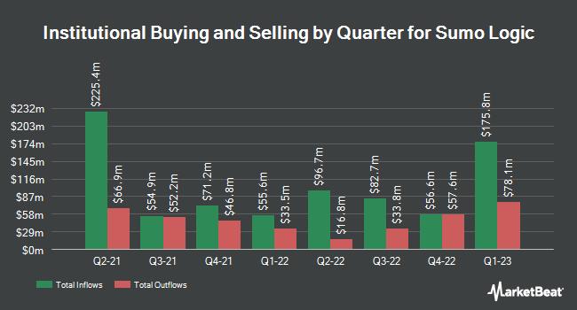 Institutional Ownership by Quarter for Sumo Logic (NASDAQ:SUMO)