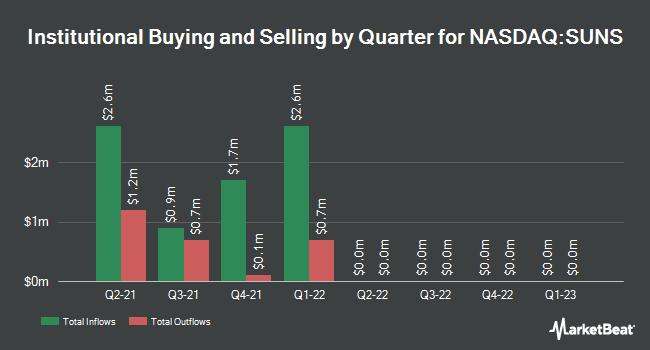 Institutional Ownership by Quarter for Solar Senior Capital (NASDAQ:SUNS)