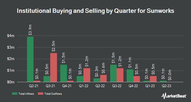 Institutional Ownership by Quarter for Sunworks (NASDAQ:SUNW)