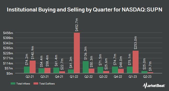 Institutional Ownership by Quarter for Supernus Pharmaceuticals (NASDAQ:SUPN)