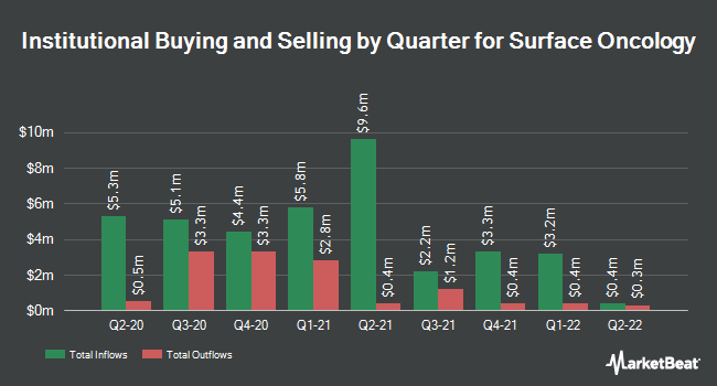 Institutional Ownership by Quarter for Surface Oncology (NASDAQ:SURF)