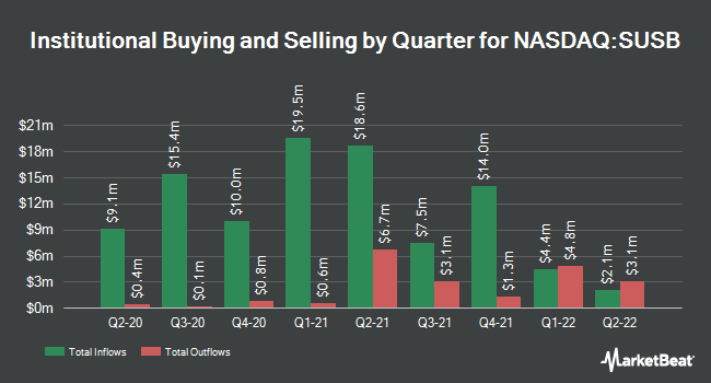 Institutional Ownership by Quarter for iShares ESG 1-5 Year USD Corporate Bond ETF (NASDAQ:SUSB)