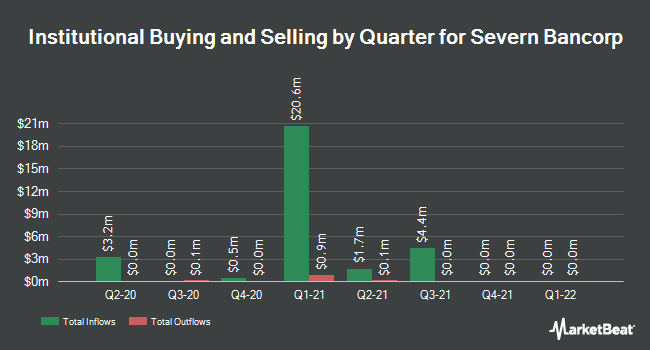 Institutional Ownership by Quarter for Severn Bancorp (NASDAQ:SVBI)