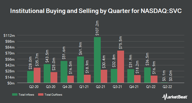 Institutional Ownership by Quarter for Hospitality Properties Trust (NASDAQ:SVC)