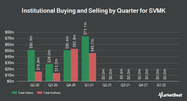 Institutional Ownership by Quarter for SVMK (NASDAQ:SVMK)