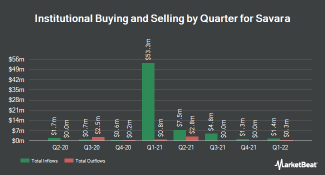 Institutional Ownership by Quarter for Savara (NASDAQ:SVRA)