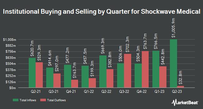 Institutional Ownership by Quarter for ShockWave Medical (NASDAQ:SWAV)