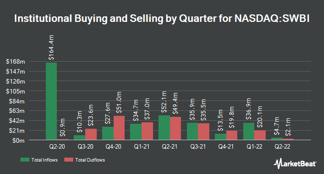 Institutional Ownership by Quarter for Smith & Wesson Brands (NASDAQ:SWBI)
