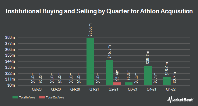Institutional Ownership by Quarter for Athlon Acquisition (NASDAQ:SWET)