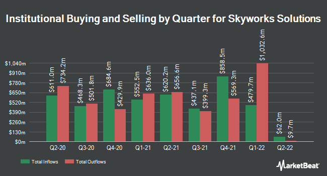 Institutional Ownership by Quarter for Skyworks Solutions (NASDAQ:SWKS)