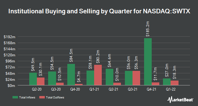 Institutional Ownership by Quarter for SpringWorks Therapeutics (NASDAQ:SWTX)