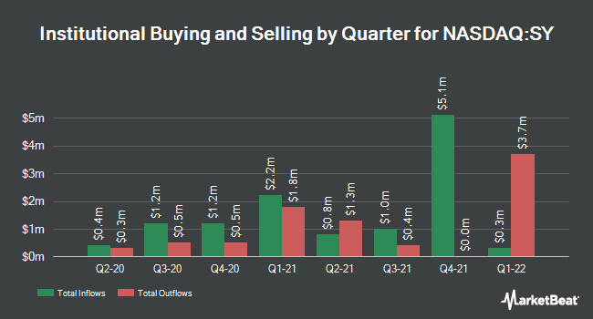 Institutional Ownership by Quarter for So-Young International (NASDAQ:SY)