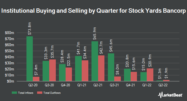 Institutional Ownership by Quarter for Stock Yards Bancorp (NASDAQ:SYBT)
