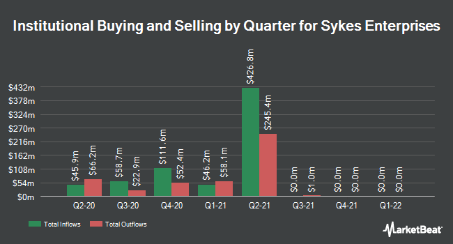 Institutional Ownership by Quarter for Sykes Enterprises (NASDAQ:SYKE)