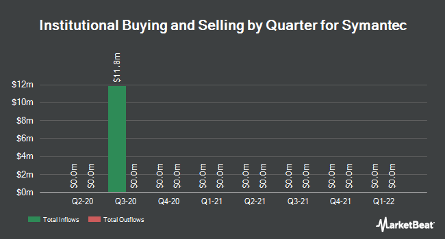 Institutional Ownership by Quarter for Symantec (NASDAQ:SYMC)