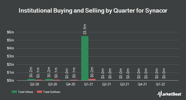 Institutional Ownership by Quarter for Synacor (NASDAQ:SYNC)