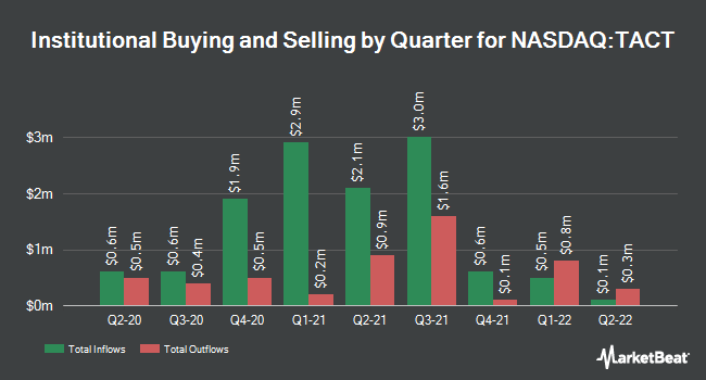 Institutional Ownership by Quarter for TransAct Technologies Incorporated (NASDAQ:TACT)