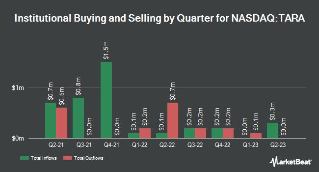 Institutional Ownership by Quarter for Protara Therapeutics (NASDAQ:TARA)