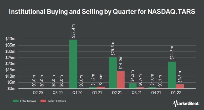 Institutional Ownership by Quarter for Tarsus Pharmaceuticals (NASDAQ:TARS)