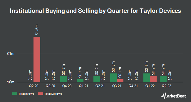 Institutional Ownership by Quarter for Taylor Devices (NASDAQ:TAYD)