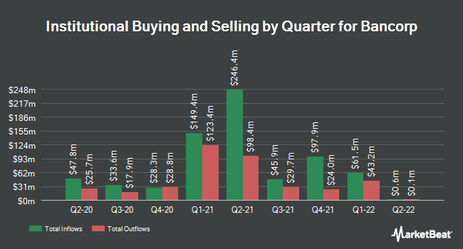 Institutional Ownership by Quarter for Bancorp (NASDAQ:TBBK)