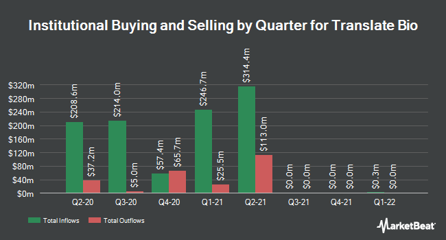 Institutional Ownership by Quarter for Translate Bio (NASDAQ:TBIO)