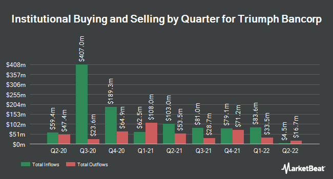 Institutional Ownership by Quarter for Triumph Bancorp (NASDAQ:TBK)