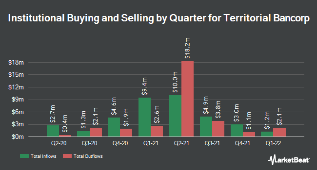 Institutional Ownership by Quarter for Territorial Bancorp (NASDAQ:TBNK)