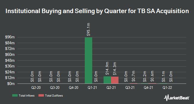 Institutional Ownership by Quarter for TB SA Acquisition (NASDAQ:TBSAU)