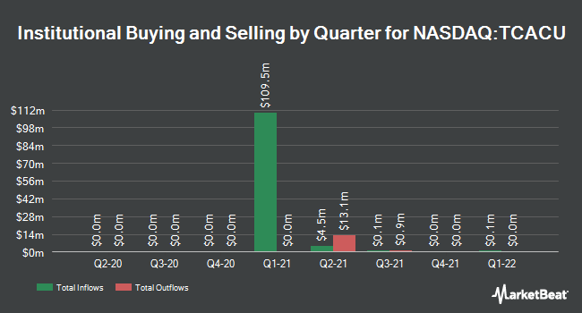 Institutional Ownership by Quarter for Tuatara Capital Acquisition (NASDAQ:TCACU)