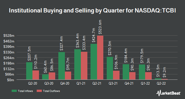 Institutional Ownership by Quarter for Texas Capital Bancshares (NASDAQ:TCBI)