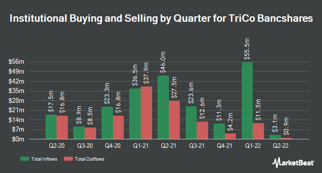 Institutional Ownership by Quarter for TriCo Bancshares (NASDAQ:TCBK)