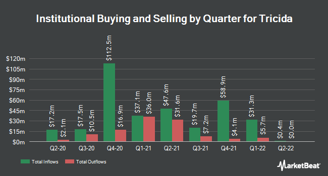 Institutional Ownership by Quarter for Tricida (NASDAQ:TCDA)