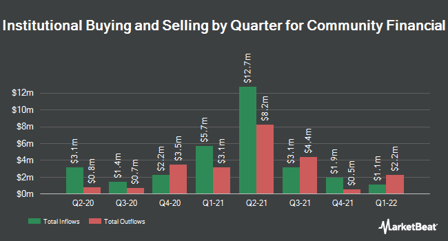 Institutional Ownership by Quarter for Community Financial Corp(Maryland) (NASDAQ:TCFC)