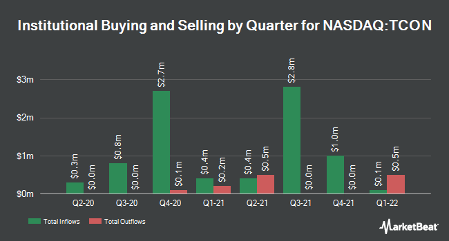 Institutional Ownership by Quarter for TRACON Pharmaceuticals (NASDAQ:TCON)