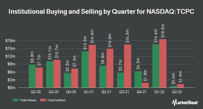 Institutional Ownership by Quarter for BlackRock TCP Capital (NASDAQ:TCPC)