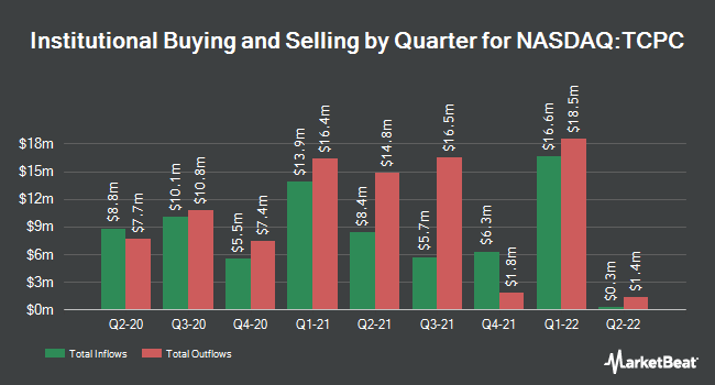 Institutional Ownership by Quarter for TCP Capital Corp. (NASDAQ:TCPC)