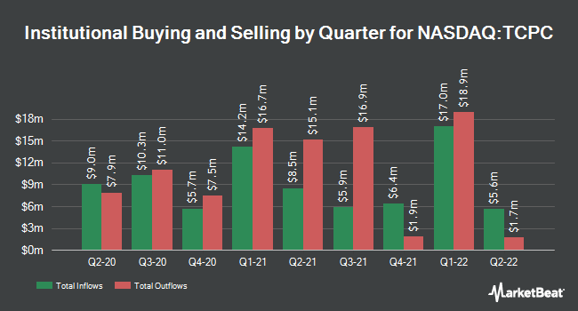 Institutional Ownership by Quarter for TCP Capital Corp (NASDAQ:TCPC)