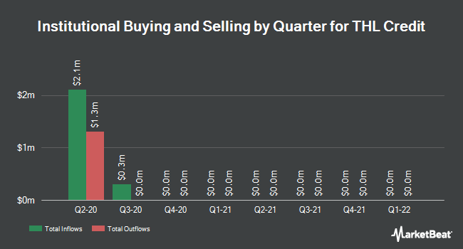 Institutional Ownership by Quarter for THL Credit (NASDAQ:TCRD)