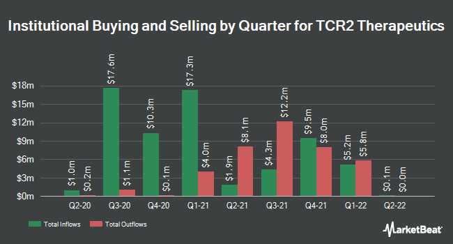Institutional Ownership by Quarter for TCR2 Therapeutics (NASDAQ:TCRR)