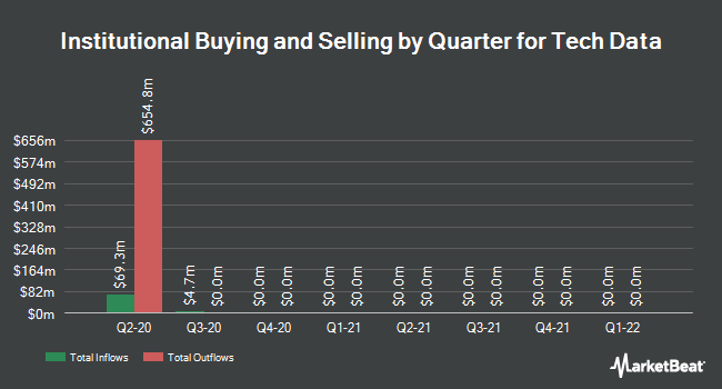 Institutional Ownership by Quarter for Tech Data (NASDAQ:TECD)