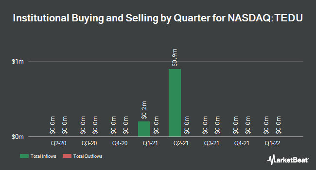 Institutional Ownership by Quarter for Tarena International (NASDAQ:TEDU)
