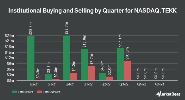 Institutional Ownership by Quarter for Tekkorp Digital Acquisition (NASDAQ:TEKK)