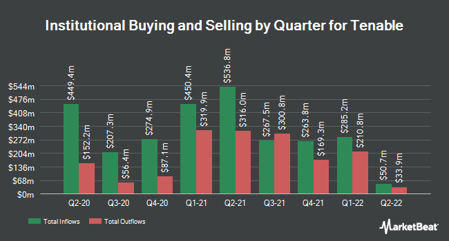 Institutional Ownership by Quarter for Tenable (NASDAQ:TENB)